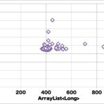 JavaのArrays#sortは、Collections#sortに比べてどのくらい速いのか?