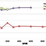 Node.jsとPHPとJavaのHello Worldでパフォーマンス比較してみた。